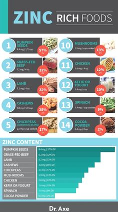 Zinc Deficiency Symptoms and the Best Foods to Reverse It - Dr. Nutrition Plans, Health And Nutrition, Health Tips, Health Benefits, Potato Nutrition, Nutrition Data, Nutrition Drinks, Nutrition Guide, Diet