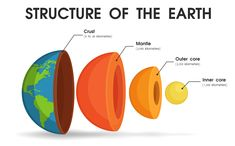 The structure of the world That is divided into layers To study the core of the world Science Activities For Toddlers, Science Projects For Kids, Montessori Activities, Science Experiments Kids, Science For Kids, Earth Science, School Projects, Structure Of The Earth, Ias Study Material