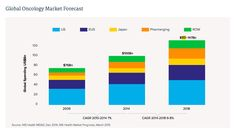 Here's A Look At The $100 Billion Global Cancer Drug Market In Charts - Forbes
