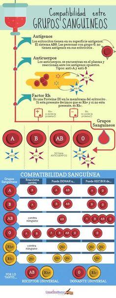 grupos sanguineos para enfermería #nutricioninfografia