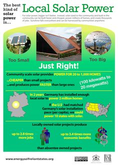 The best kind of solar power is Local Solar Power...