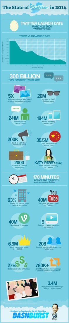#TwitterStats 2014 #SocialMedia #Infographic #StoneSquared