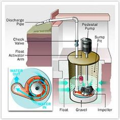 Don't worry about out order sump pump just give us a ring at +1 647-932-7176 or fill enquiry form on website.