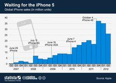 Ventas globales de los distintos iPhone (en millones de unidades). Podra #Apple mejorar estos numero con el #iPhone5 ? La competencia es muy dura.