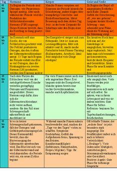 zyklus-tabelle