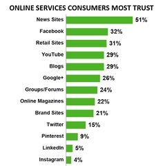 Blogs are the 5th most trustworthy source for information on the Internet.