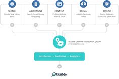 Bizible Unified Attribution Cloud: Organic, Ad Networks, Website, CRM, Marketing Automation - Attribution + Predictive + Analytics