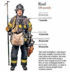 I might be the roof girl soon, but I will be hoisting my tools. Holy crap. That's what I weigh.