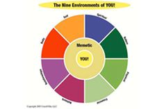 The 9 Environments of You- Take Control of the Environments that Surround You