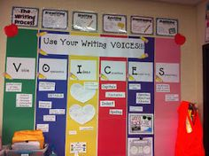 VOICES = Voice - Author's Purpose, Point of View Organization - Different types of writing Ideas - Interests and Heart Maps Conventions - Capitals, Punctuation, Indents, and Spelling Excellent Words - Vocabulary, Adjectives, Details Sentence Fluency - Use different ways to start sentences, does the sentence make sense? on