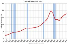CoreLogic: House Prices up 6.0% Year-over-year in July