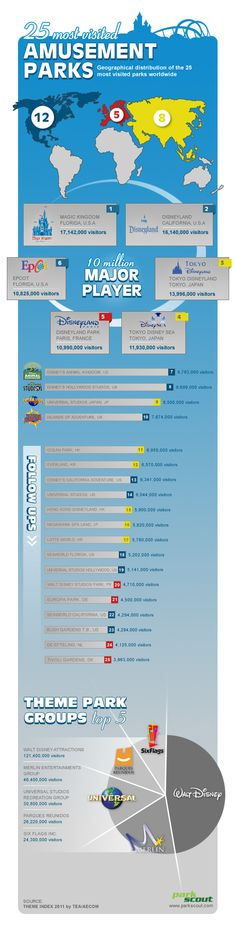 infografik-25-most-visited
