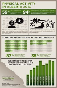Physical Activity in Alberta 2013