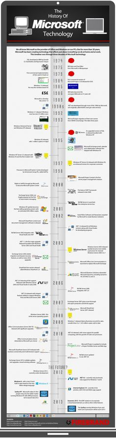 An Infographic looking at the History of Microsoft Technology over the last 30 years covering all major launches. This includes, Windows Server, SQL Server, Exchange Server, Lync Server etc.