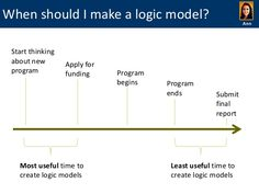 logic model template powerpoint - google search | process template, Modern powerpoint