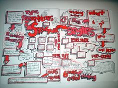A study on SKetchnoting Structures... Wonderful work by Mike Rohde.