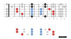 Horizontaal spelen - Jezelf gitaar leren spelen