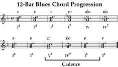 12-bar blues chord progression