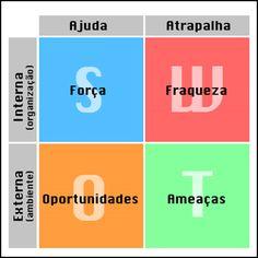 Análise SWOT (Matriz) - Conceito e aplicação | Portal Administração