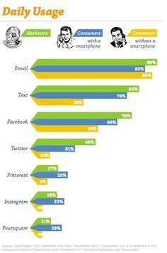Daily Social Media Use: Marketers vs. 'normal' user