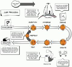 visual thinking for design - Google Search