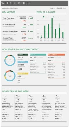 Weekly Digest: Live version by Toms Dashboard Reports, Dashboard Examples, Dashboard Interface, Analytics Dashboard, Data Analytics, Interface Design, Business Dashboard, Dashboard Design, Dashboard Template