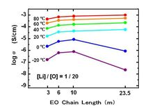 Advances in Engineering features: Polymer electrolytes based on vinyl ethers with various EO chain length and their polymer electrolytes cross-linked by electron beam irradiation