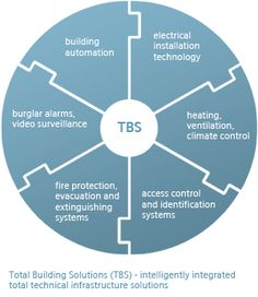 Total Building Solutions (TBS) - intelligently integrated total infrastructure solutions