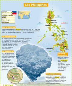 Fiche exposés : Les Philippines