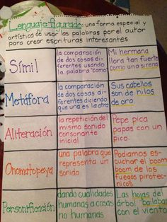 Anchor chart figurative language in Spanish for poetry in the… Poetry Anchor Chart, Spanish Anchor Charts, Reading Anchor Charts, Dual Language Classroom, Bilingual Classroom, Bilingual Education, Spanish Classroom, Classroom Ideas, Elementary Spanish