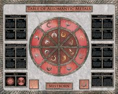 Map of Allomantic metals from the Mistborn series.