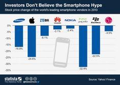 Investors Don't Believe the Smartphone Hype.  Statista. statista.com