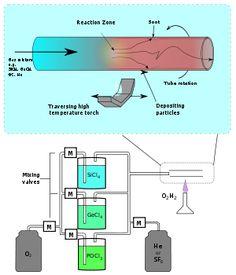 Manufacturing of Optical Fibers - Physics - Metropolia Confluence Fiber Optic, Modern Materials, Physics, Technology, Free, Tech, Tecnologia, Physique