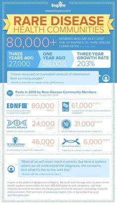 Inspire Rare Disease Health Communities at a Glance by Inspire via slideshare