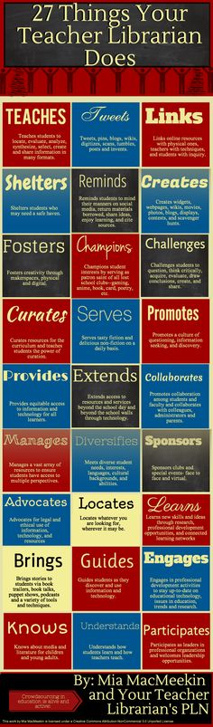 27 Things Your Teacher Librarian For You! from Infograph from blog by  Mia MacMeekin (An Ethical Island)