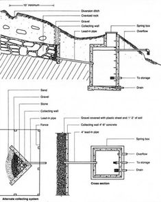 www.survivallandusa.com How-To-Build-A-Spring-Water-Catchment.html