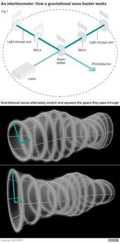 Einstein's gravitational waves 'seen' from black holes