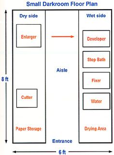 Darkroom layout for Black and White film processing/printing.
