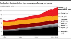 Total carbon dioxide emissions from consumption of energy, per country