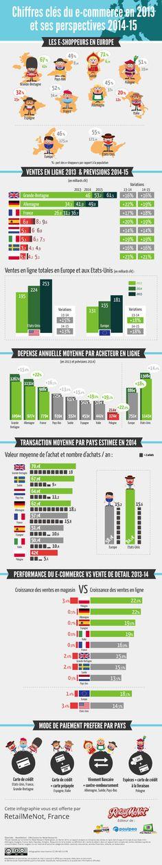 Chiffres clés du e-commerce 2013 et perspectives 2014