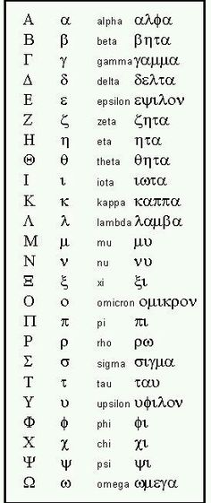 """This is the Greek Alphabet. In fact, our English word, """"Alphabet"""", came from the first two Greek letters: Alpha and Beta. Alphabet A, Alphabet Symbols, Greek Alphabet, Goddess Names And Meanings, Names With Meaning, Learn Greek, Greek Language, Writing Tips, Physics"""
