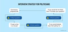 Interview strategy for politicians