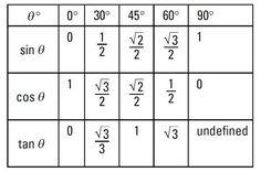 tabla trigonom trica para ngulos notables matematicas trigonometria barranquilla colombia. Black Bedroom Furniture Sets. Home Design Ideas