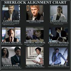 Sherlock alignment chart