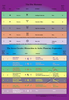 Hierarchy of Hell | Vocalien Voices: Alice A. Bailey: Of Heaven, Hell, and The Hierarchy