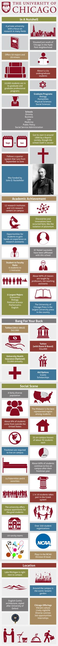 The University of Chicago Infographic. My dream school, hopefully I end up there one day!