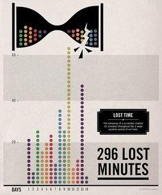 tardiness infographic