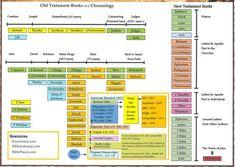 Old Testament Timeline Chart -