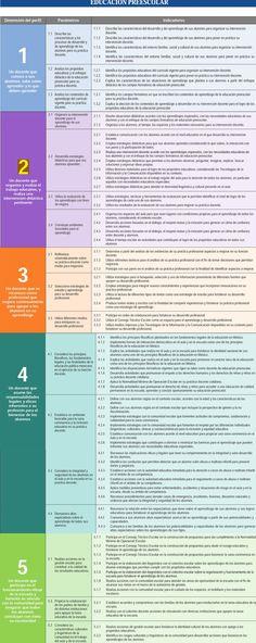 Perfil, parámetros e indicadores preescolar (SEP)