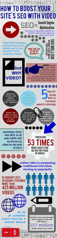 How to Boost Your Sites SEO with Video #video #infographic